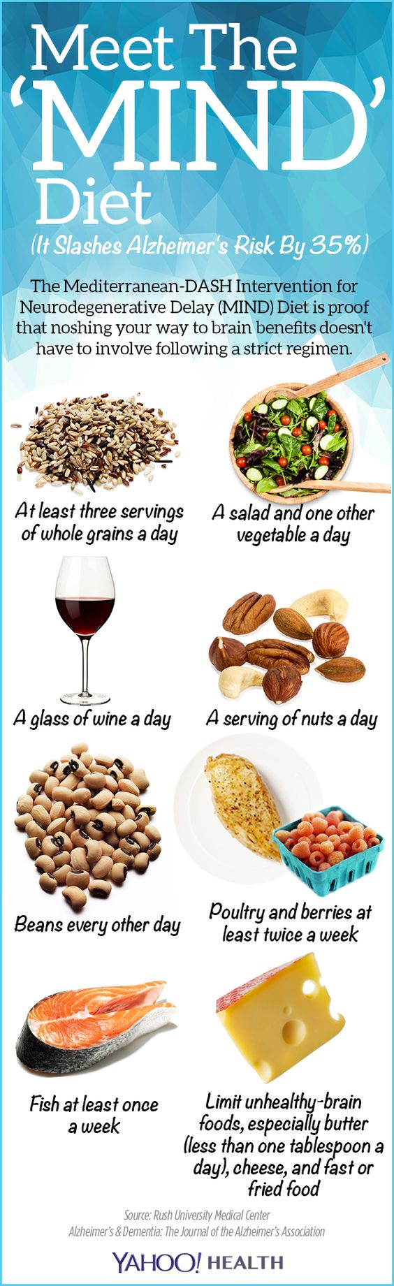 MIND diet infographic